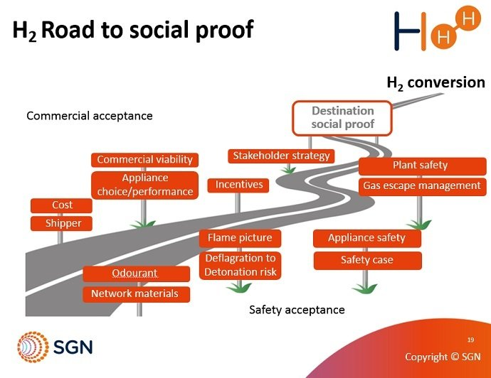 H2 Road to Hydrogen