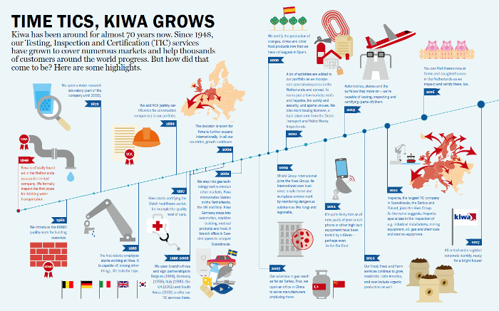 Infographic Kiwa timeline