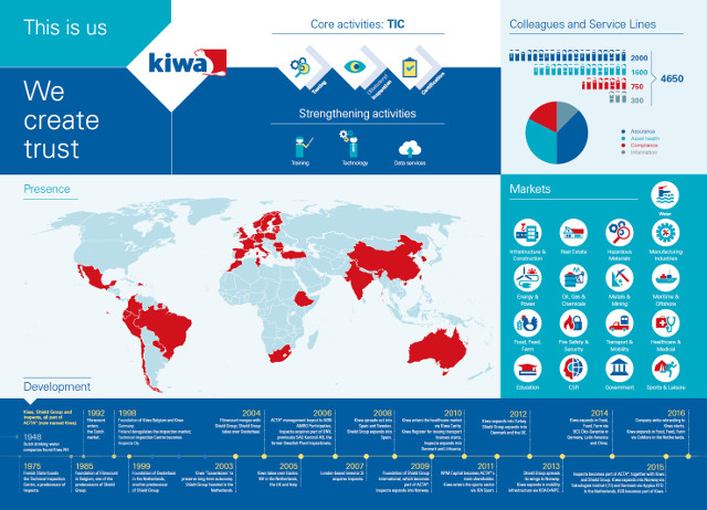 Infographic Kiwa overview